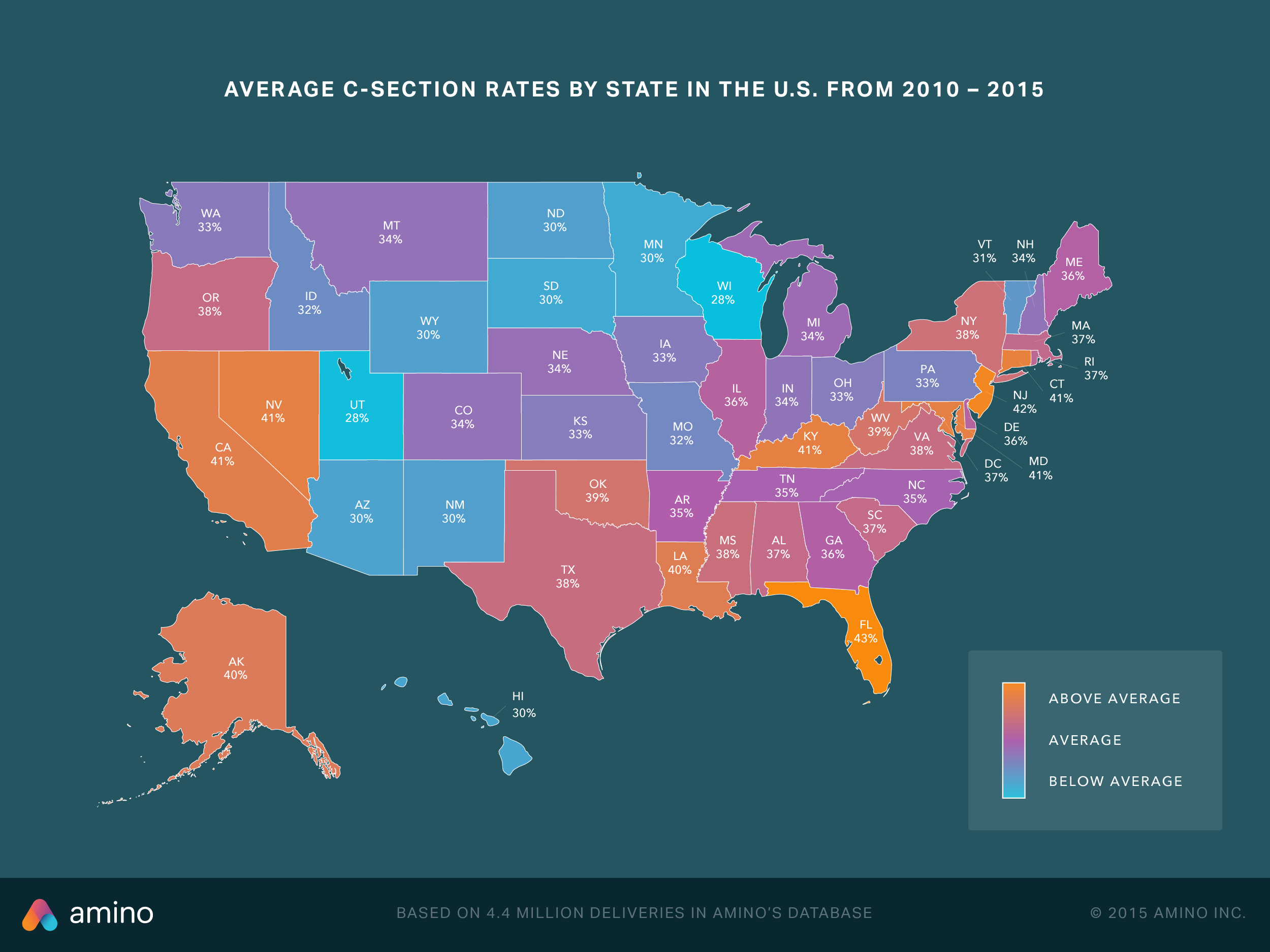 C-section Rates by State