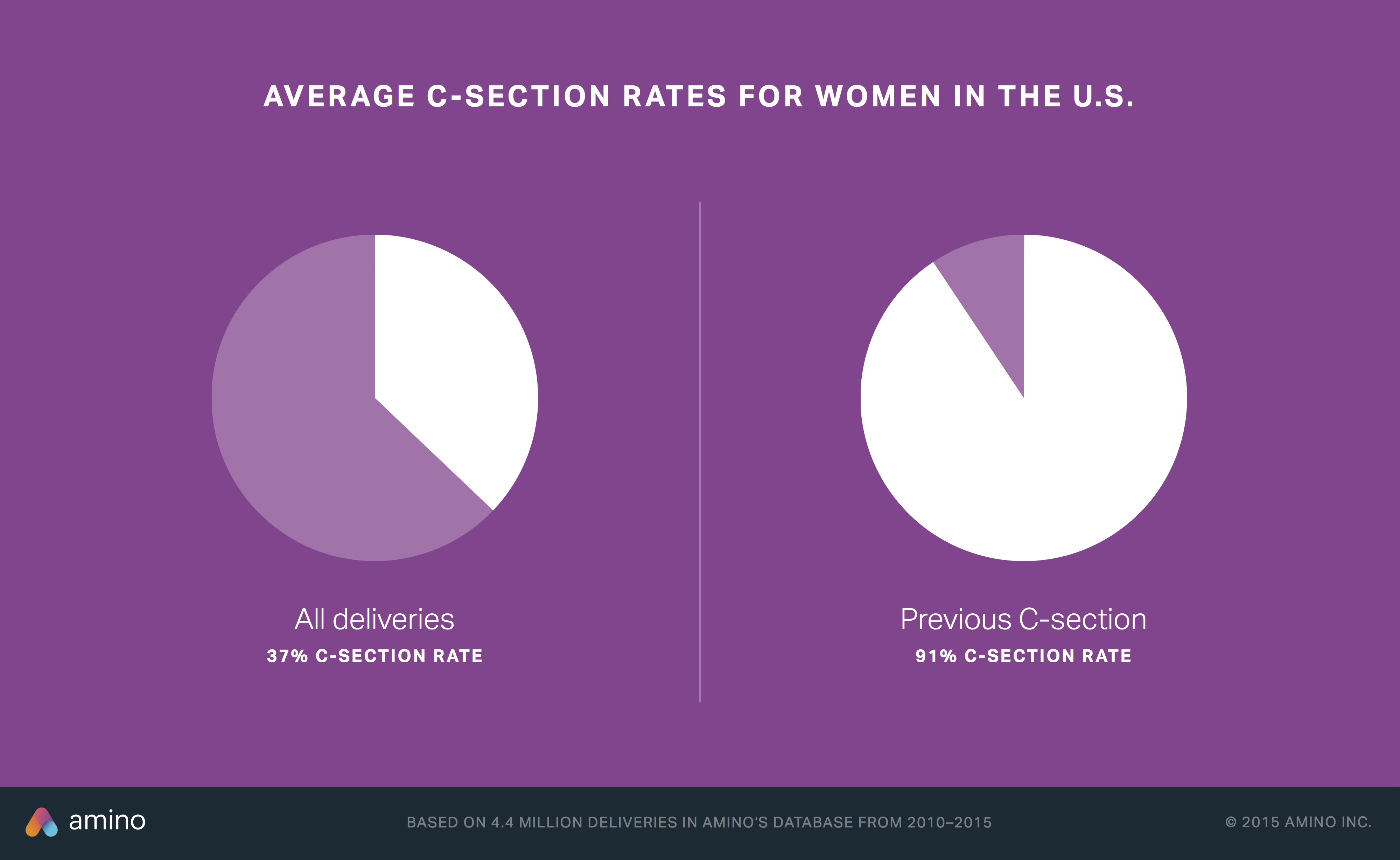 C-section Breakdown Overall