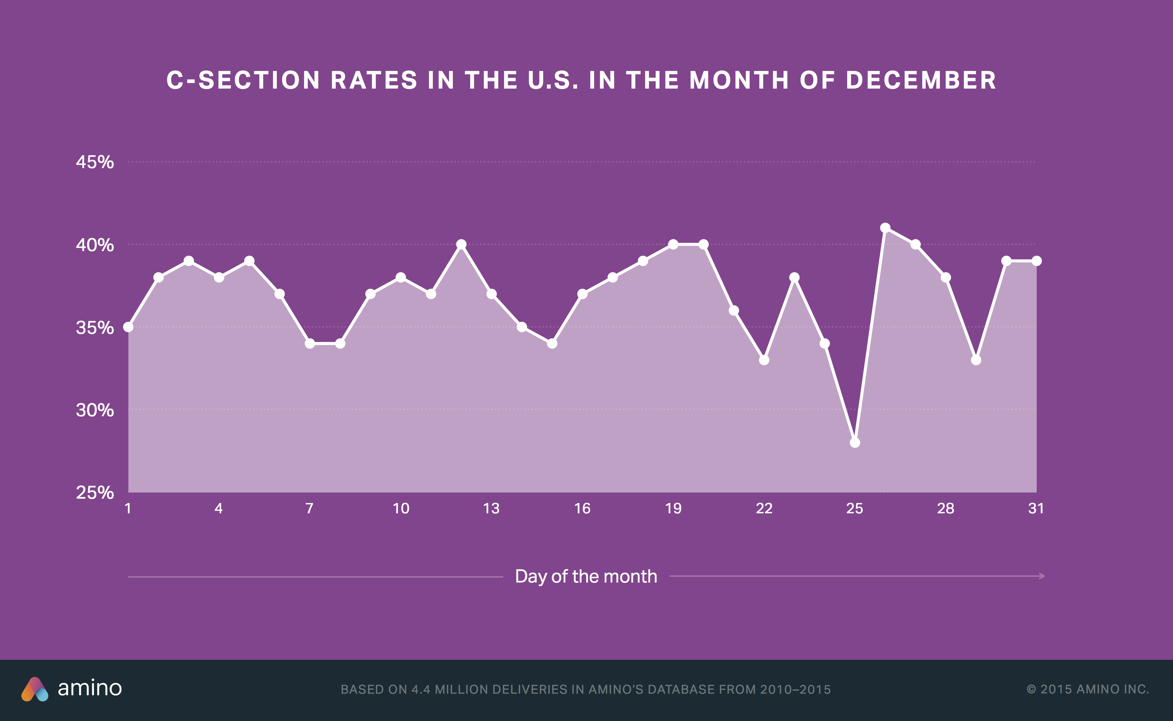 C-section rates by day in December