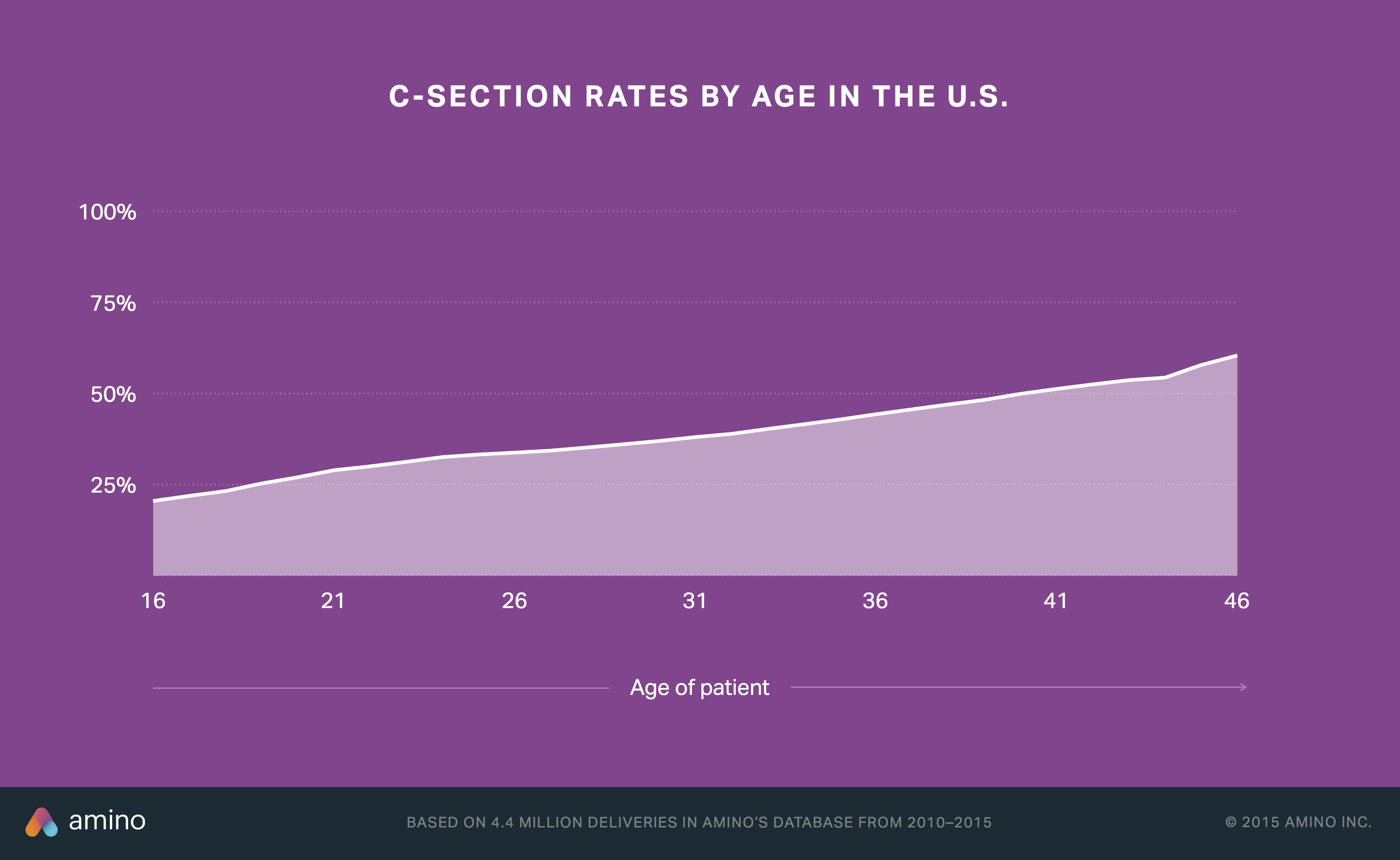 C-section rates by age