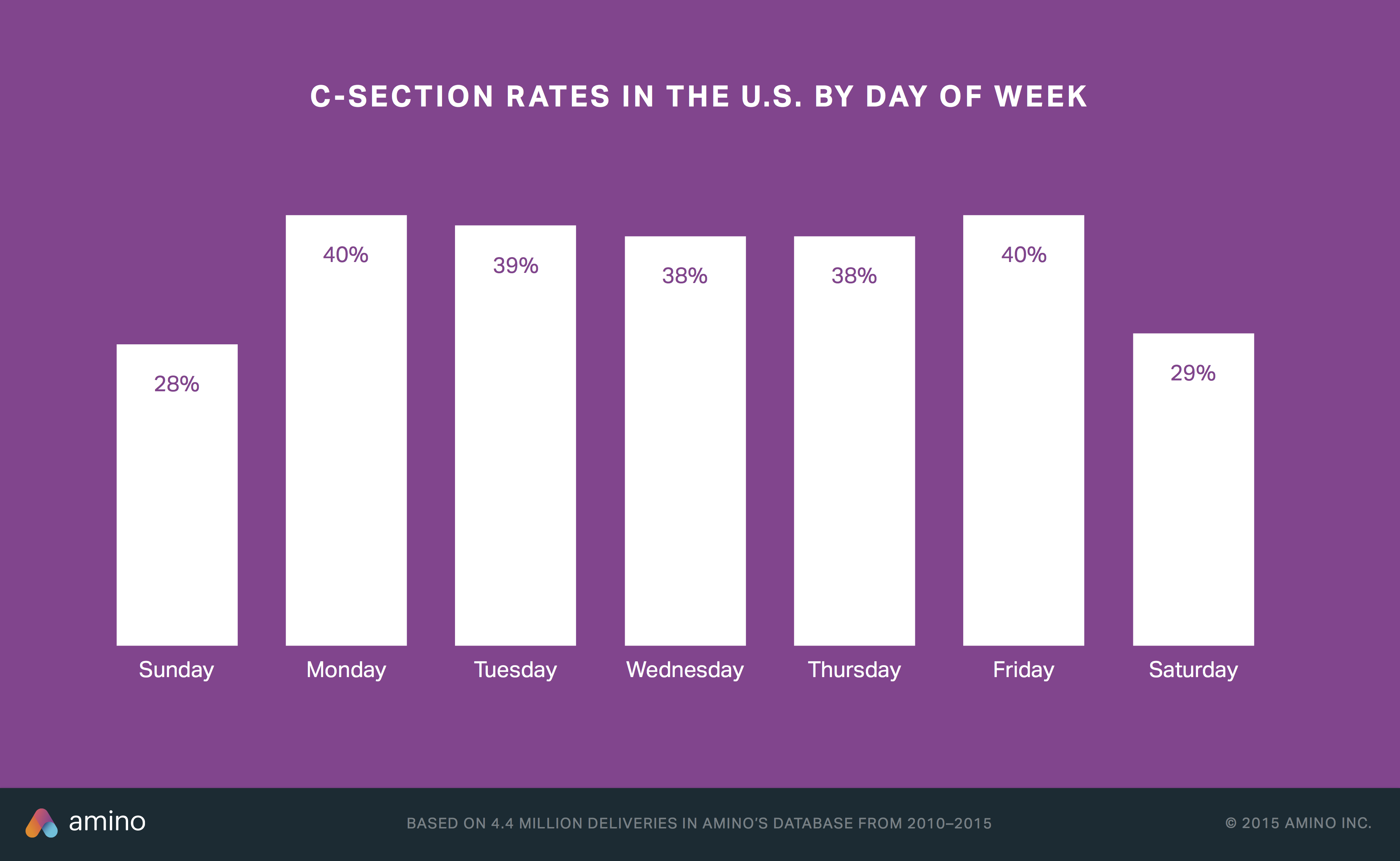 C-section rates by day of week