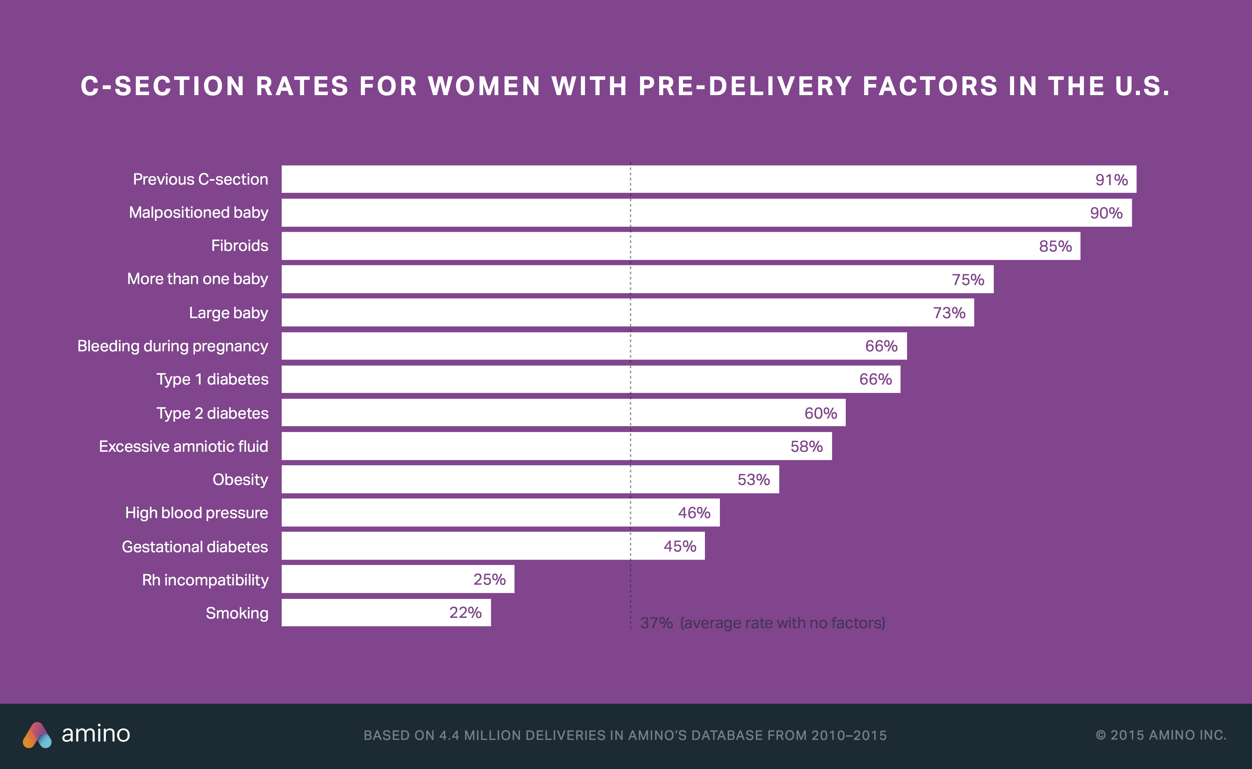C-section rates by pre-delivery patient factors